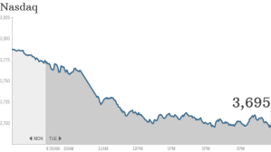 Stocks had another bad day Tuesday as investors became increasingly nervous about a looming debt ceiling crisis.